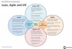 Lean UX pour optimiser votre taux de conversion - web design - Optimisation Conversion