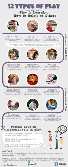 PLO Child Development Infographic showing the 12 Types of Play including Parten 6 Stages of Play Play Based Learning, Learning Through Play, Early Learning, Learning Theory, Learning Stories, Learning Centers, Fun Learning, Stages Of Play, Child Life Specialist
