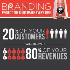 Loyalty is key when it comes to generating sales! Today's statistic highlights that branding is essential for your company's revenues. By creating a product brand that is recognizable and consistently relatable to consumers, 80% of your earnings will come from 20% of your clientele.  If you would like more information on how Meridian-Chiles can help your business contact us at our Lexington office.