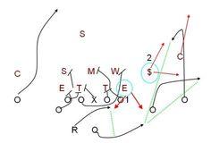 Smart football - Sprint-out shovel option. Football 101, Football Workouts, Football Drills, Football Is Life, Youth Football, Football Memes, Sport Football, Football Season, College Football