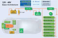 Mild Hybrid Electric Vehicle (MHEV) – electrical architecture