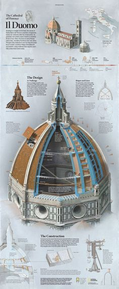 See Infographic of Florence Cathedral Il Duomo, from National Geographic - Architecture Drawings, Classical Architecture, Gothic Architecture, Historical Architecture, Ancient Architecture, Architecture Details, Architecture Definition, Computer Architecture, Architecture Awards