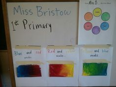 Use ziploc bags with two primary color paints in and have kids mix in closed bag... Kindergarten color mixing for art ed