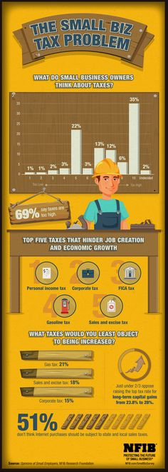 INFOGRAPHIC: Small Business and Taxes | NFIB