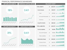 Finance Dashboards - Example #3: Financial Performance Dashboard