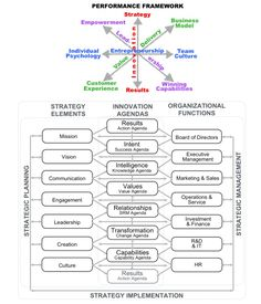 Performance framework and innovation