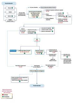 Esquema. Proceso penal ante el Tribunal del Jurado - Portal Asesoría y Empresas Thomson Reuters