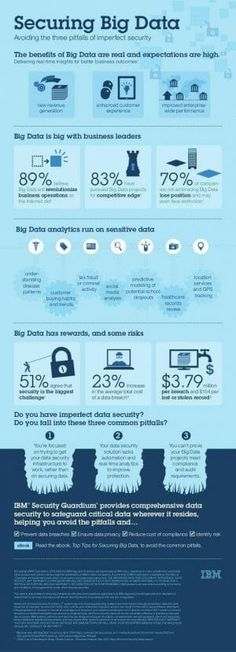 The benefits of big data are real. Organizations who are using big data to deliver real-time insights are now experiencing better business outcomes --- new re… Data Architecture, Technical Architecture, Architecture Diagrams, What Is Big Data, Data Logo, Big Data Visualization, Computer Basics, Computer Tips, Big Data Technologies