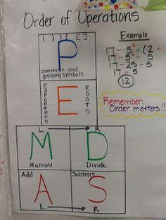 Mrs. Math Geek: 7th Grade Math Anchor Charts. LOTS of great anchor charts for math!!!
