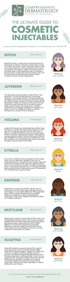 Injectables are the anti-aging cosmetic treatment of choice. Why? Here's our Ultimate Guide to Cosmetic Injectables infographic!: