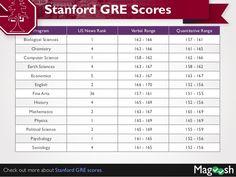 Gre essay score