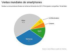Ventas mundiales de Smartphone. Principales compañías. Smartphone, Social Media, Chart, 3rd Trimester, Social Networks, Social Media Tips