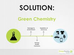 Green Chemistry is the solution Environmental Chemistry, Green Chemistry, Health, Health Care, Salud