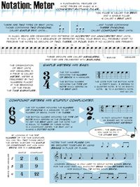 Music Theory for Musicians and Normal People. Neat handouts