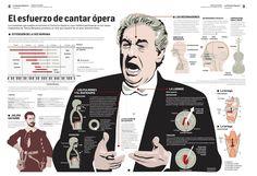 El esfuerzo de cantar ópera