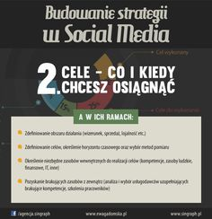 #strategia #socialmedia #sm24