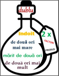 Înmulțirea cu 2 (consolidare). Terminologie matematică Alphabet Activities, Preschool Activities, Romanian Language, Experiment, Education Quotes, Kids And Parenting, Art For Kids, Classroom, Teacher