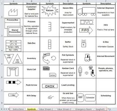 value stream mapping symbols and icons in QI Macros for Excel Change Management, Business Management, Risk Management, Six Sigma Tools, Business Process Mapping, Value Stream Mapping, Amélioration Continue, 6 Sigma, Process Chart