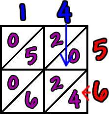lattice multiplication work for 4 x 6 = 24