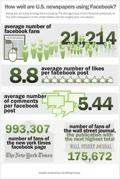 Measuring Newspapers' Facebook Engagement: A 2010 Bivings Study