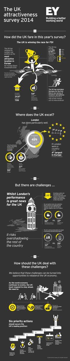 How did the UK fare in the latest #EY UK Attractiveness survey 2014?  Visit www.ey.com/uk/en/issues/business-environment/2013-uk-attractiveness-survey to read the report.