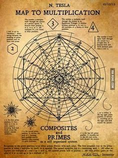 """sifu-kisu: """" Nikola Tesla's recently discovered """"Map to Multiplication"""" or """"The Math Spiral"""" showing how numbers all work together based on a spiral with 12 positions. (and notice the date Tesla created this!) or (multiples of is the. Alchemy, Tesla 3 6 9, Pseudo Science, Physical Science, Quantum Physics, Physics Theories, Knowledge, Symbols, Teaching"""