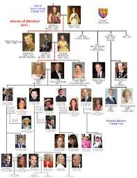 house of habsburg family tree - Google Search
