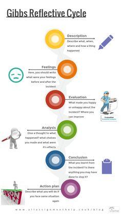Reflective Practice | sports coach UK | reflective practice ...