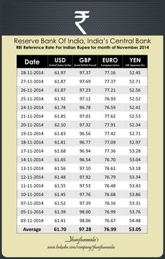 indian currency rate