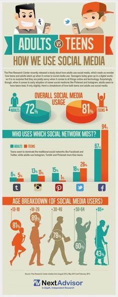 Social Media Generation Gap - Teens vs. Adults [infographic]