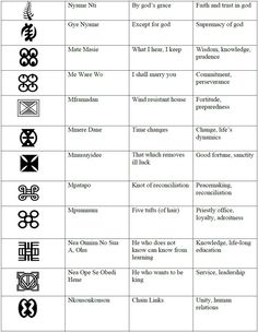 Adinkra symbols chart 3