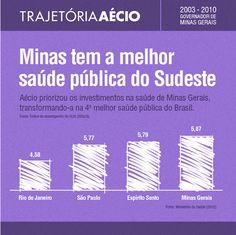 Minas conquistou esse reconhecimento graças ao trabalho sério do Aécio. #VamosMudarOBrasil #AecioNeves