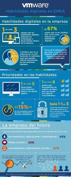 Habilidades digitales en la empresa