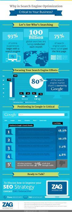 #SEO #Infographic