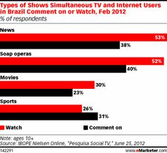 Types of Shows Simultaneous TV and Internet Users in Brazil Comment on or Watch, Feb 2012 (% of respondents)