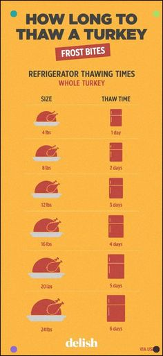 Consult This Extra-Helpful How To Thaw A Turkey Chart For Refrigerator Thawing Times.The Greatest Thanksgiving Mystery, Solved.