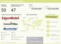 Chevron, Conoco y Exxon, entre las 50 empresas interesadas en Ronda 2014 | La República