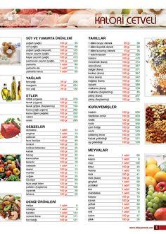 ACISIYLA TATLISIYLA: Kalori Cetveli