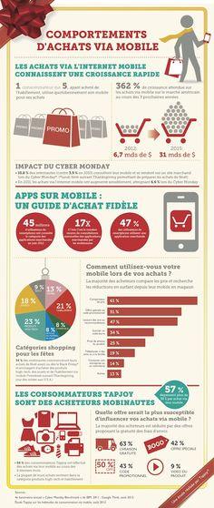 M-commerce : le comportement des consommateurs en 2012