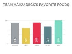 Sample bar graph created with Haiku Deck in the Volterra Theme
