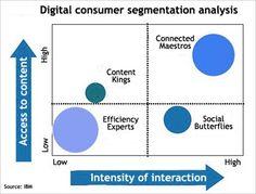 Segmentation of Digital Consumer