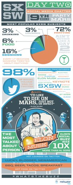 Check out this graphic to find out Saturdays most buzzed-about SXSW people and terms.