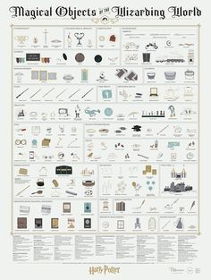 This Print Catalogs The Magical Objects Of The Wizarding World