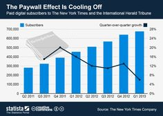 Chart Of The Day- very good subscriber growth chart.