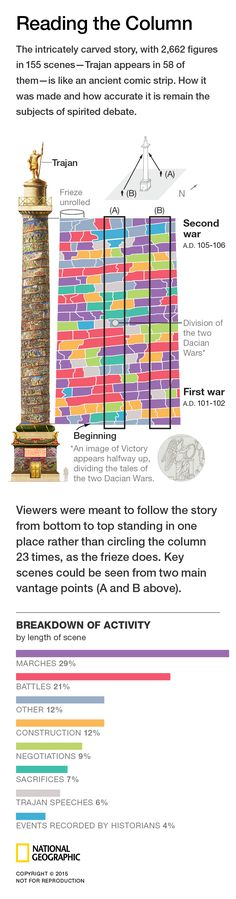 TRAJAN'S COLUMN - The victory of the Roman emperor Trajan over the Dacians in back-to-back wars. By Fernando Baptista, Daniela Santamarina and Emily Eng. Published on April 2015.