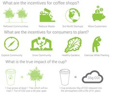The world's first plantable coffee cup replenishes local flora. Very interesting idea. They have to stay locally though, because of the potential for biopollution. Sustainable Farming, Sustainable Design, Sustainable Living, Sustainability, Coffee Shop, Coffee Cups, Coffee Station Kitchen, Green Paint Colors, Eco Architecture