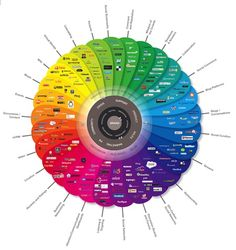 Marketing Infographics Effectively – The Importance of Colors in Branding