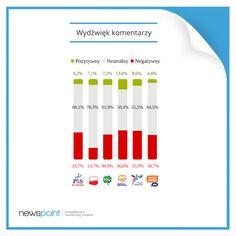 Kto jest liderem sceny politycznej pod względem liczby komentarzy w internecie? Zobaczcie dane z komentarzem Roberta Stalmacha! http://tajnikipolityki.pl/partie-i-ich-liderzy-w-komentarzach-internautow/