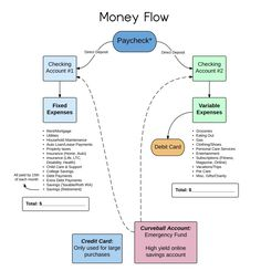 A financial planner shares her personal system for managing money – Finance tips, saving money, budgeting planner Financial Peace, Financial Planner, Financial Tips, Financial Assistance, Financial Literacy, Money Planner, Plan Budgétaire, How To Plan, Dave Ramsey