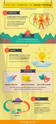 Five Step Framework for Design Thinking Infographic - e-Learning Infographics The Five Step Framework for Design Thinking Infographic shows how you can solve problems through design thinking. Design Thinking Process, Systems Thinking, Design Process, Web Design, Design Jobs, Design Layouts, E Learning, Creativity And Innovation, Innovation Design